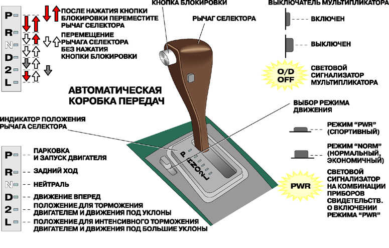 Схема вождения на коробке