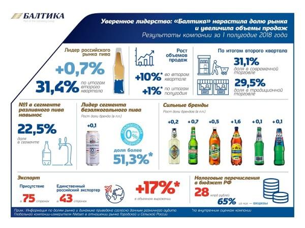 Компания «Балтика» подводит итоги деятельности за I полугодие в стране и регионах