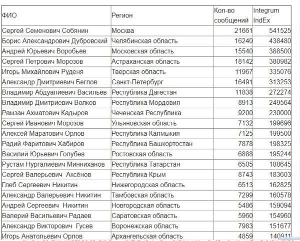 Губернатор Челябинской области ворвался в топ-3 рейтинга глав субъектов