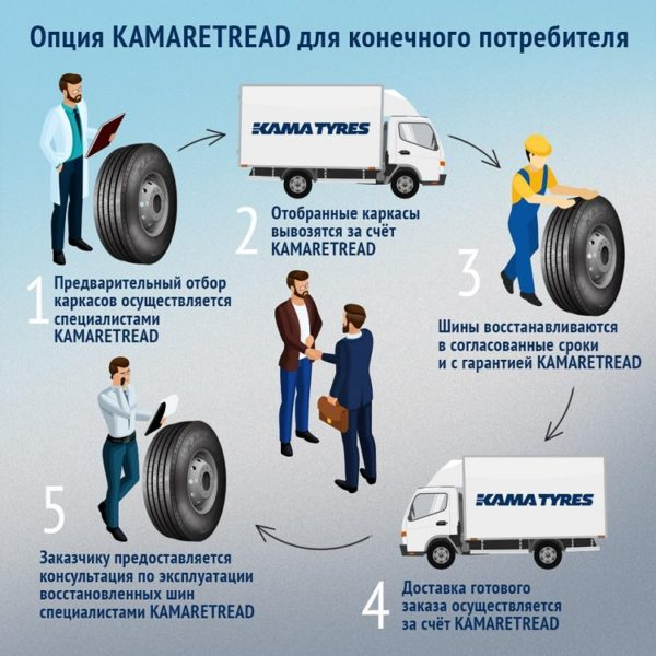 Ключевые выгоды и преимущества эксплуатации восстановленных ЦМК шин