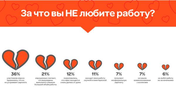 ГородРабот.ру выяснил, за что люди любят или не любят работу