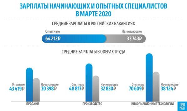 На какую зарплату могут рассчитывать начинающие и опытные специалисты – исследование ГородРабот.ру