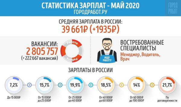 ГородРабот.ру сравнил среднюю зарплату в России за апрель и май 2020 года