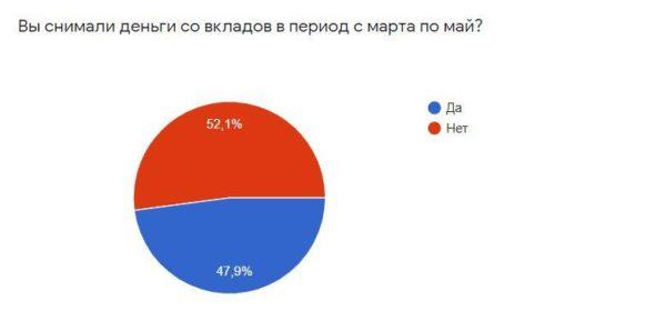 Почему россияне закрывают свои счета в банках – итоги опроса опубликовал Bankiros.ru